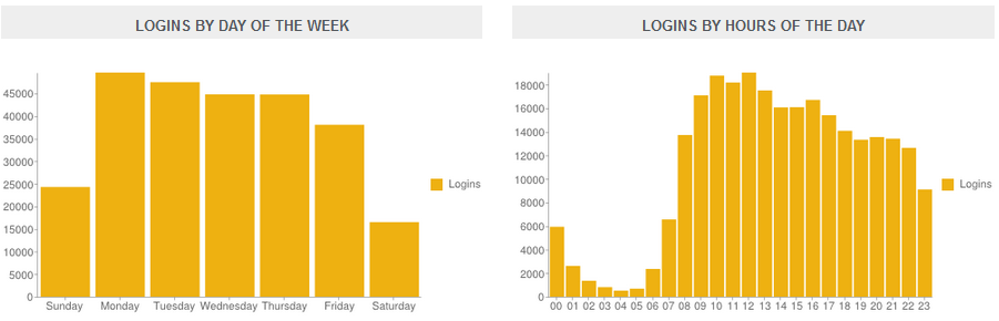 Mobile Learn Logins by Day of the Week and by Hours of the Day graphic