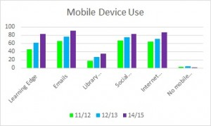 Table 1. How students use mobile devices for study