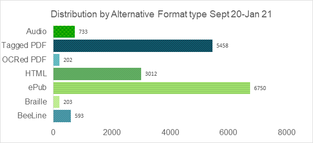 A chart showing the distribution by alternative format type between sept 20 and Jan 21.