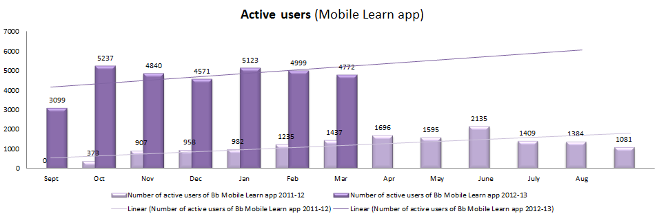 Mobile_Learn_Users_Comparison