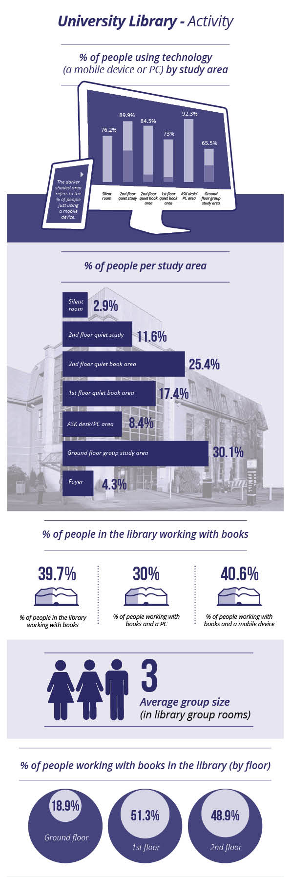 Library Infographics activity