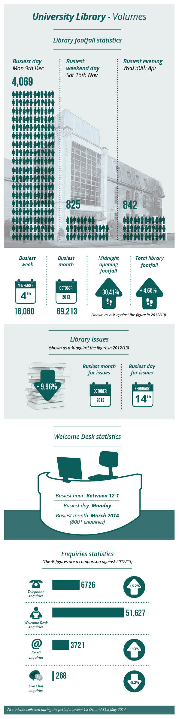 Library Infographics volumes