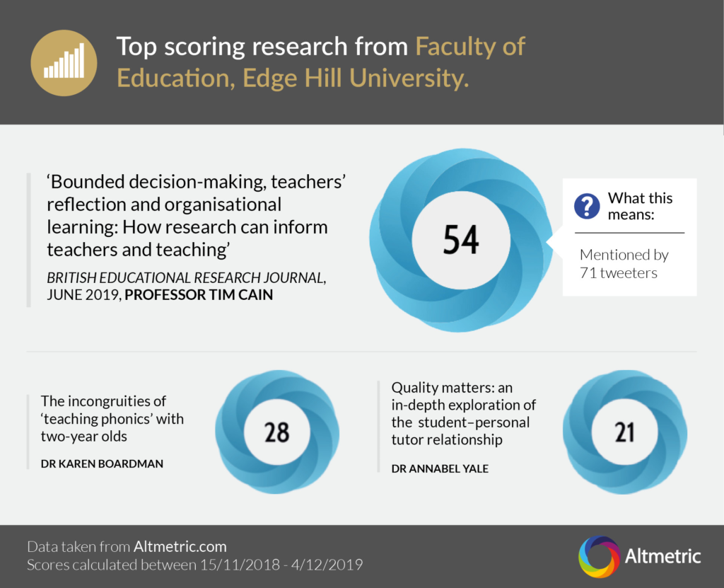 An image showing the top scoring research for the Faculty of Education. Professor Tim Cain is the author of the highest scoring piece, which received 54 based on Twitter users.