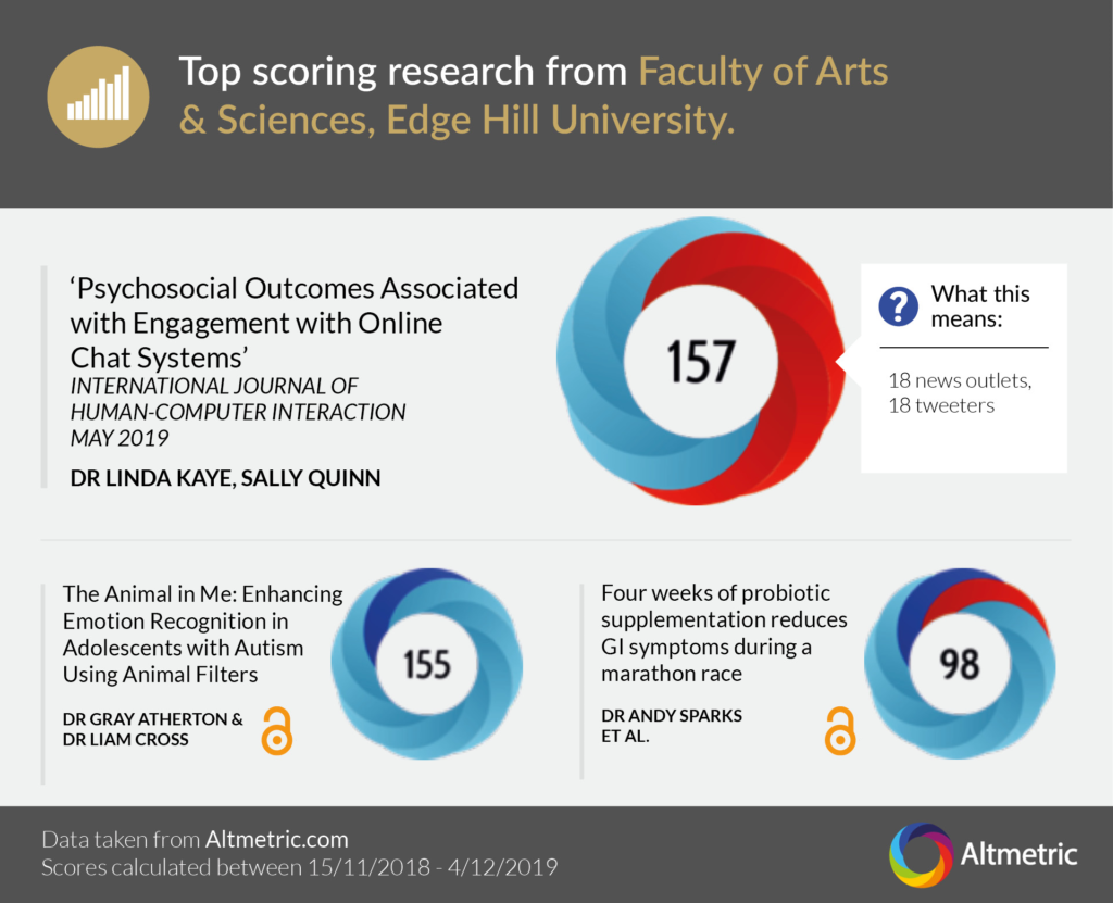 An image showing the top scoring research for the Faculty of Arts and Sciences. Dr Linda Kaye is the author of the highest scoring piece, which received 157 based on news outlets and Twitter users.