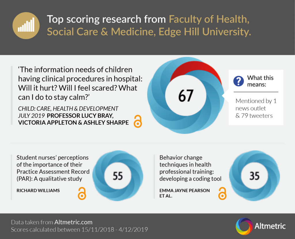 An image showing the top scoring research for the Faculty of Health, Social Care and Medicine. Professor Lucy Brayis the author of the highest scoring piece, which received 67 based on Twitter users and one news outlet.