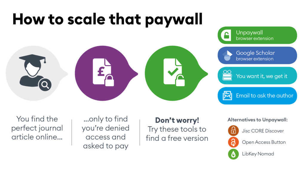 A poster titled 'how to scale that paywall'. It includes a list of tools and services you can use. These are included further down this blog post.