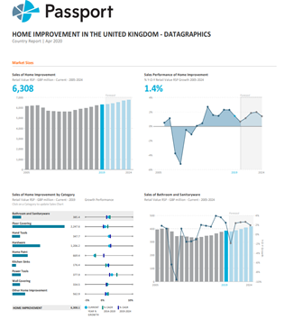 a screen grab with graphs from Passport GMID