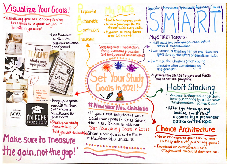 Example of a goal setting mood board by Student Advisor, Charlotte.