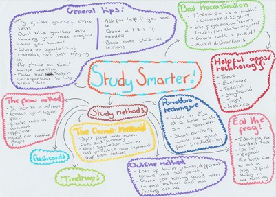 Example of a mind-map from Student Advisor Lauren.